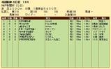第26S:09月5週 神戸新聞杯 成績