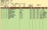 第25S:11月1週 天皇賞秋 成績