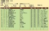 第32S:01月4週 川崎記念 成績