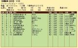 第28S:03月3週 フィリーズレビュー 成績
