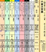第35S:02月2週 小倉大賞典