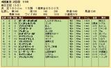 第29S:10月2週 毎日王冠 成績