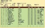 第24S:06月5週 帝王賞 成績