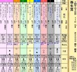 第19S:03月2週 弥生賞