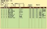第19S:10月3週 秋華賞 成績