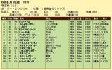 第17S:06月3週 帝王賞 成績
