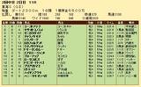 第25S:05月4週 東海S 成績