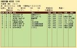 第26S:05月1週 天皇賞春 成績