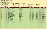 第35S:10月1週 札幌2歳S 成績