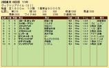 第23S:05月3週 ヴィクトリアマイル 成績