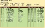 第35S:12月1週 福島記念 成績