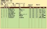 第35S:09月5週 神戸新聞杯 成績