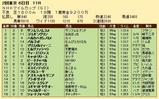 第31S:05月2週 NHKマイルC 成績