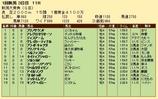 第23S:05月2週 新潟大賞典 成績