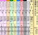 第31S:09月3週 京成杯AH