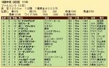 第27S:03月4週 ファルコンS 成績