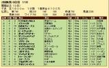 第33S:08月2週 関屋記念 成績