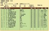 第33S:02月1週 根岸S 成績