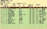 第31S:09月2週 新潟2歳S 成績