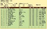 第17S:03月5週 マーチS 成績