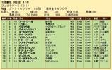 第35S:02月4週 フェブラリーS 成績
