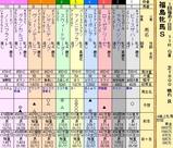 第18S:04月4週 福島牝馬S