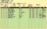 第17S:11月2週 北海道2歳優駿 成績