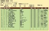 第24S:05月1週 兵庫チャンピオンシップ 成績