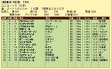 第17S:06月2週 ユニコーンS 成績