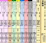第29S:12月1週 京阪杯