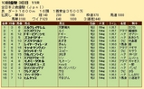 第32S:12月3週 全日本2歳優駿 成績