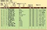 第33S:08月3週 ジャックルマロワ賞 成績