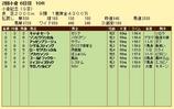第17S:08月1週 小倉記念 成績