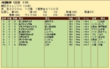 第30S:09月3週 朝日CC 成績
