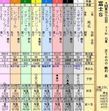 第21S:10月4週 富士S