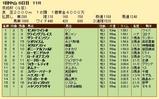 第23S:01月3週 京成杯 成績