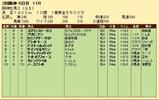 第31S:04月2週 阪神牝馬S 成績