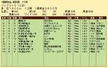 第35S:01月2週 フェアリーS 成績