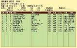第18S:11月4週 東京スポーツ杯2歳S 成績