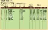 第21S:09月2週 英セントレジャー 成績