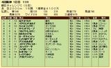 第10S:09月3週 朝日チャレンジC 成績