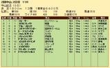 第22S:03月1週 中山記念 成績
