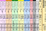 第22S:03月5週 高松宮記念