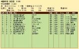 第35S:12月3週 中日新聞杯 成績