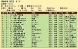 第30S:06月1週 金鯱賞 成績