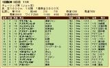 第34S:03月2週 チューリップ賞 成績