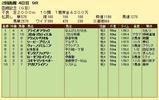 第17S:07月4週 函館記念 成績