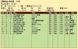 第28S:03月3週 中山牝馬S 成績