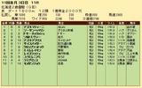 第26S:10月3週 北海道2歳優駿 成績