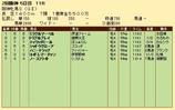 第22S:04月2週 阪神牝馬S 成績
